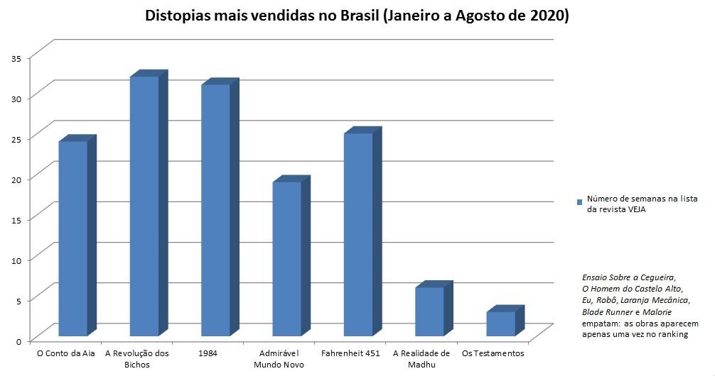 Gráfico Distopias